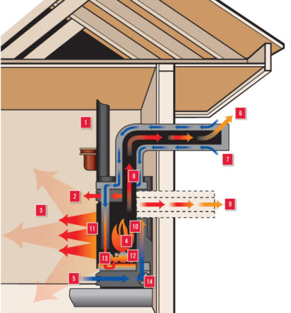 Direct Vent vs Natural Vent - My Gas Fireplace Repair - Your Gas Fireplace Repair Resource