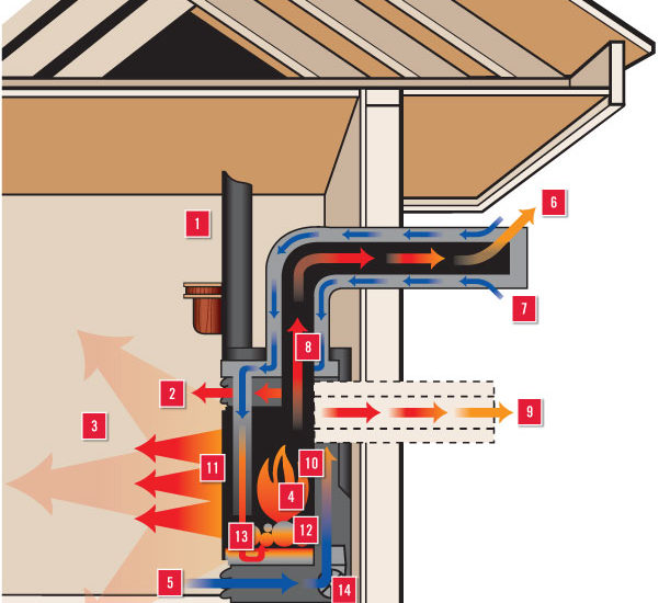 Gas Fireplace Repair Made Easy! Follow simple step-by-step repair instructions or find a qualified gas fireplace repair technician near you.