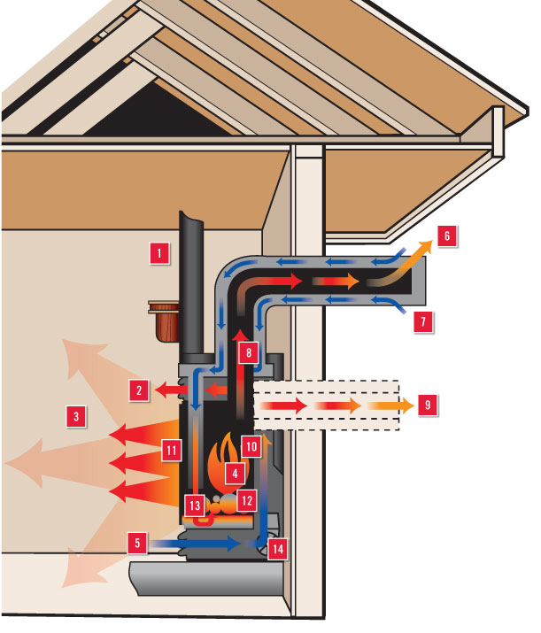 Direct Vent Vs Natural Vent Www Mygasfireplacerepair Com